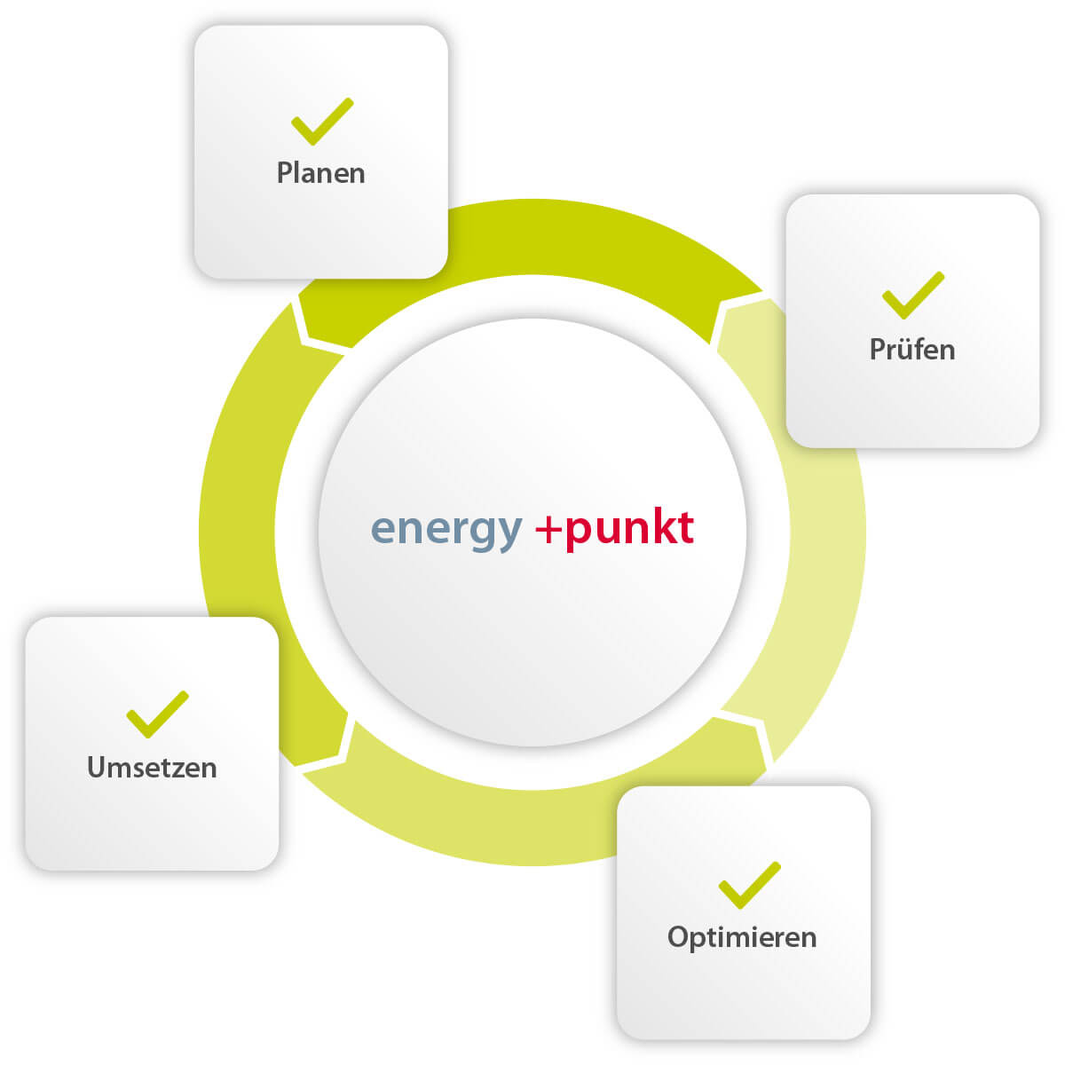 Visual Services: Energy Punkt | Energiemanagement Services visual energy