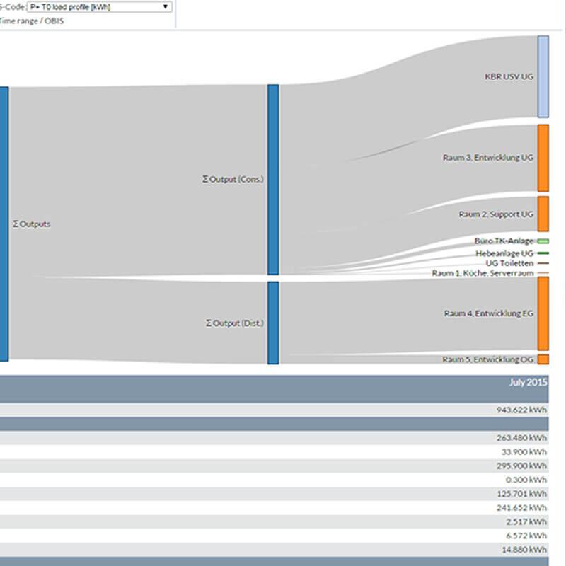 Bildgalerie: Grafik Sankey-Diagramm | Energiemanagementsystem ISO 50001 visual energy