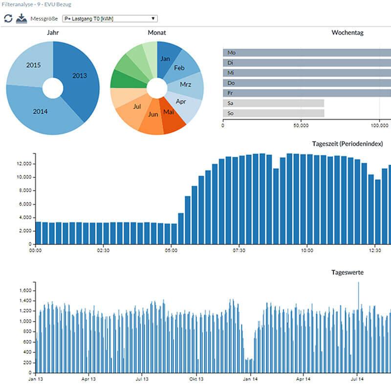 Bildgalerie: Grafik Zeit-Pegel-Diagramm | Energiemanagementsystem ISO 50001 visual energy