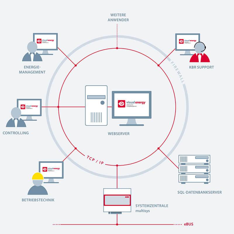 Galeriebild Funktionalität: Sichere Kommunikation und Datentransfer in individueller Benutzerumgebung | Energiemanagement Software visual