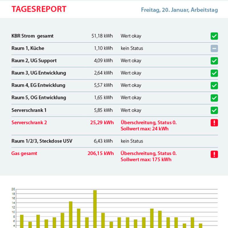Galeriebild Funktionalität: Durchgängige Kontrolle aller Messstellen und elektronische Alarmfunktionen | Energiemanagement Software visual